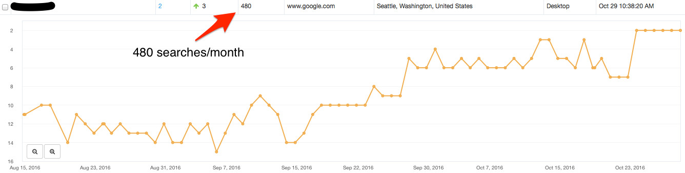 2 - Seattle SEO company - Client example 2