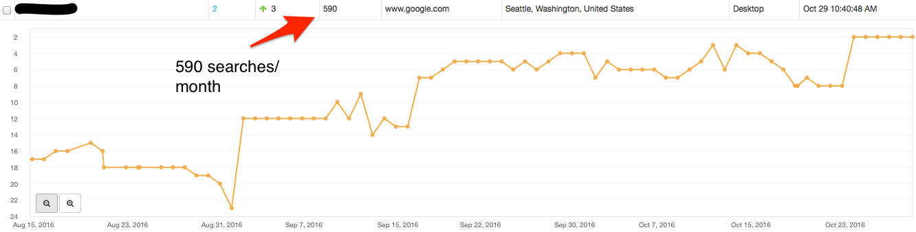 3 - Seattle SEO Agency - Client example 3