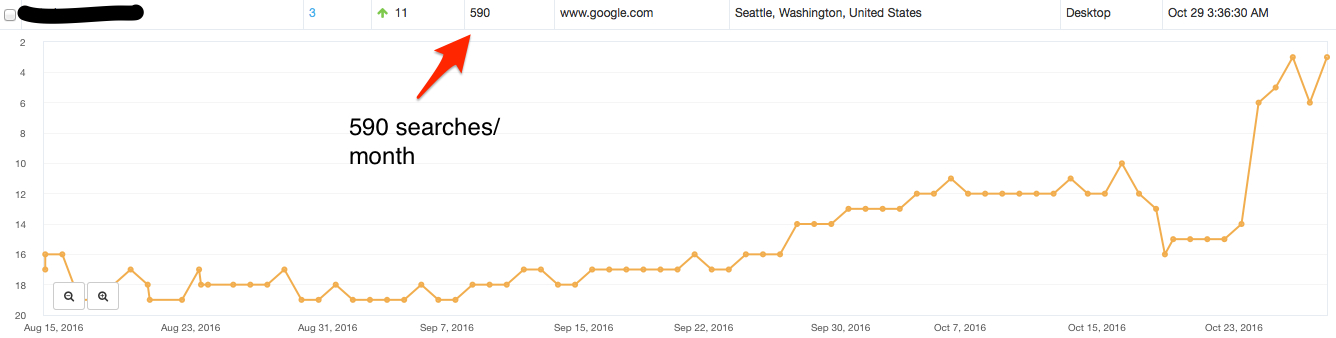 4 - SEO Agencies in Seattle WA - Client example 4